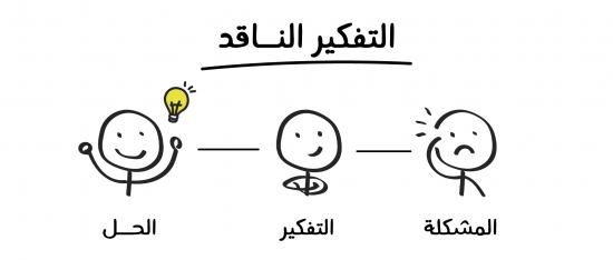 أمثلة على مهارات التفكير الإبداعي وأنواعه حسب قدرات الافراد